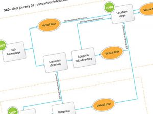 360qw User Journeys diagram